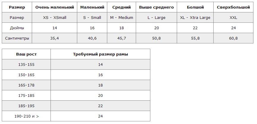 Таблица ростовок